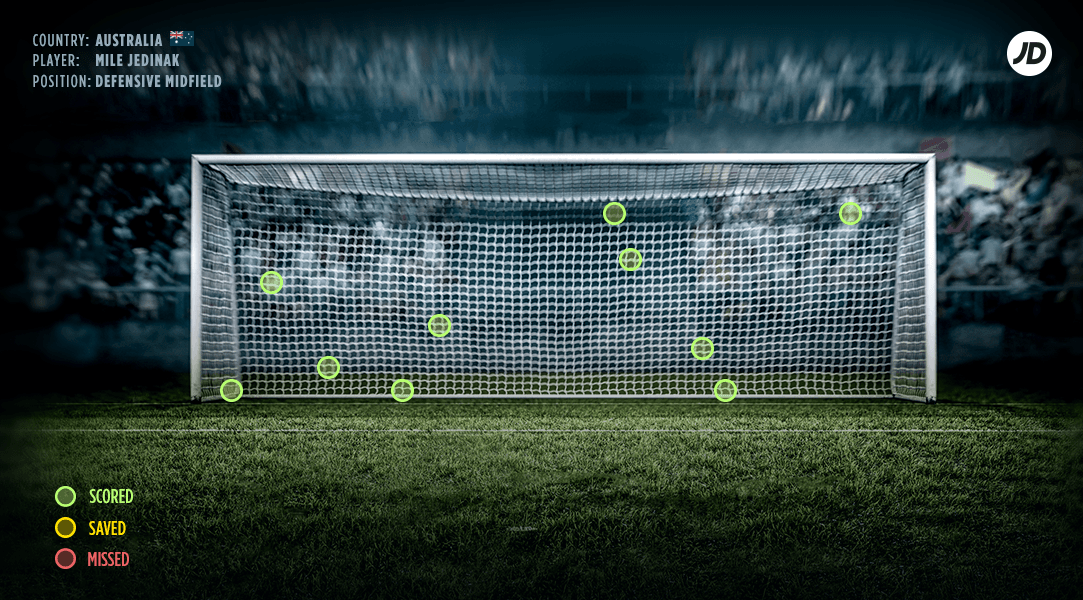 World Cup Penalty Taker Statistics Revealed | JD Sports